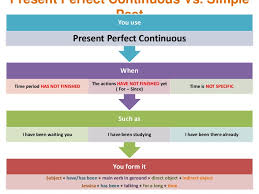 present perfect continuous vs simple past