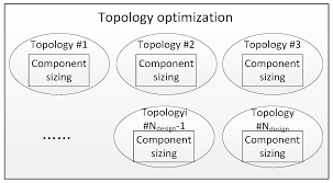 energies free full text simultaneous optimization of topology