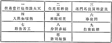 Writing System For The Blind Murray U0027s System For Teaching Sighted Chinese To Read And Write