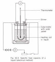 capacity to measure the specific heat capacity of a liquid physics homework