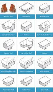 Hip And Valley Roof Design Different Types Of Roofs For Your Home Engineering Feed