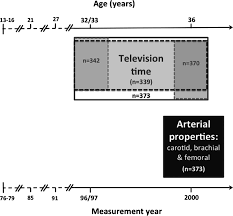self reported time spent watching television is associated with