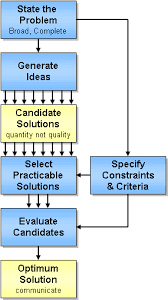 systems engineering for its handbook section 4 its technical