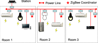 Design And Implementation Of Smart Home Control Systems Based On - How to design a smart home