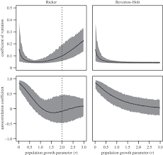 on signals of phase transitions in salmon population dynamics