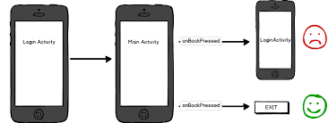 activity android pineappslab android tip remove an activity from stack after