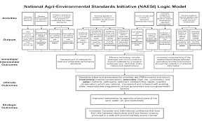 evaluation of the national agri environmental standards initiative