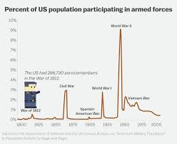 How Many Towns Are In The Us How America Built Itself On Guns Then Couldn U0027t Let Go Vox