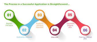 how to apply students graduates and postgraduates united