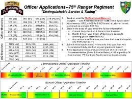 the united states army fort benning 75th ranger regiment