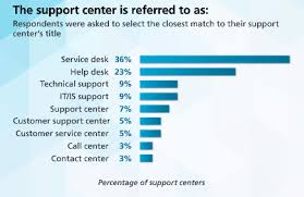 what is service desk is the term service desk merely an itsm marketing coup sysaid blog