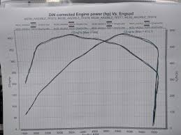 Jb4 Maps Dyno Results Jb4 Map 2 100 Octane Catless Downpipe
