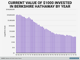 warren buffett berkshire hathaway historical returns business
