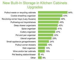 Kitchen Cabinet Upgrades by Kitchen Cabinets Archives Kountry Kraft