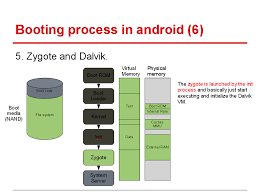 android zygote android booting process practice makes
