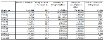 5 7 Billion by New Jersey U0027s Immigrants Are A Huge Economic Driver New Jersey