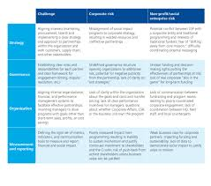 the roadmap toward effective strategic social partnerships