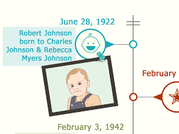 How to Make a Timeline 13 Steps with wikiHow