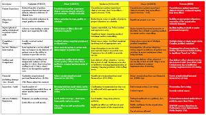 risk description template 1000 ideas about risk matrix on risk management with