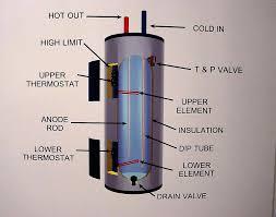 50 gallon electric water heater bradford white slisports