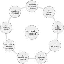 accounting basics quick guide
