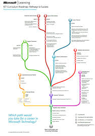Microsoft Map Microsoft Certification Learning Paths Ict Curriculum Roadmap