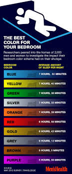 best bedroom colors for sleep the best and absolute worst colors for your bedroom personality