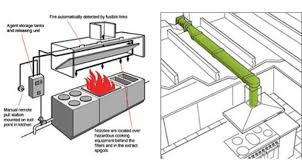 Kitchen Exhaust System Design Kitchen Ventilation System Design Home Interior Design Ideas