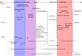 Ecumenical Councils Of The Catholic Church Definition Council Of Ephesus