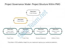 project governance model project structure within pmo powerpoint
