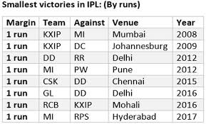 2016 ipl match list ipl 2018 stats preview from royal challengers bangalore s sharp
