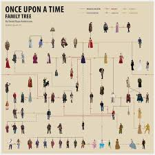 once upon a family tree by anderssondavid1 on deviantart