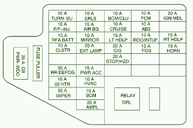 2000 chevy cavalier main fuse b ox diagram u2013 circuit wiring diagrams