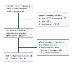 Icd 9 Blind Omt Associated With Reduced Analgesic Prescribing And Fewer Missed