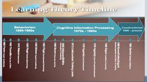teorias del aprendizaje de idiomas mcdisl unidad iii el