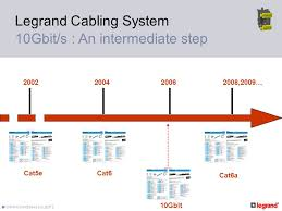 legrand cabling system lcs ppt video online download