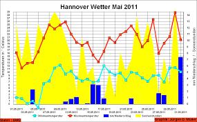 Wetter Bad Lauterberg Brauel In Ulaya Hannover Wetter Mai 2011