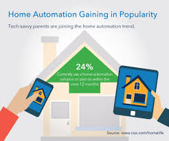 home automation trend clicks with more and more consumers