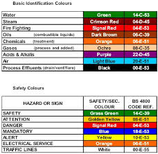 pipe color code chart