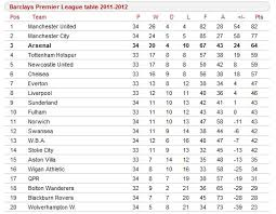 premier league results table and fixtures premier league table results fixtures football england