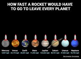 this animation shows fast a rocket must go leave every