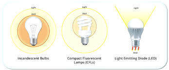 what are the best light bulbs what kind of light bulb for equivalent 91 what kind of lightbulb for