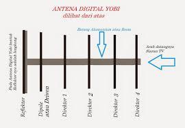 membuat antena tv tanpa kabel antena tv antena digital yobi adalah antena tv yang didesign untuk