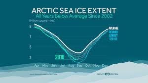 Data Centers Title Arctic Ice Melt Reaches 2nd Lowest On Record Dan U0027s Wild Wild