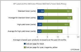 hp laserjet pro 400 color printer m451dn review great output