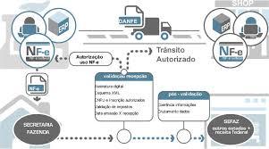 layout xml nfe 3 1 brazilian e invoicing nfe latam e invoicing electronic