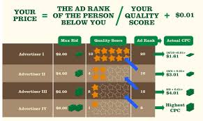 how much does adwords cost wordstream