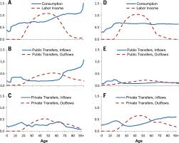 is low fertility really a problem population aging dependency