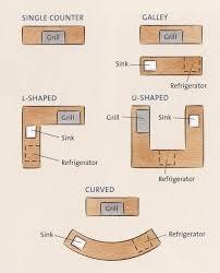 Outdoor Kitchen Design by Best 25 Outdoor Kitchens Ideas On Pinterest Backyard Kitchen