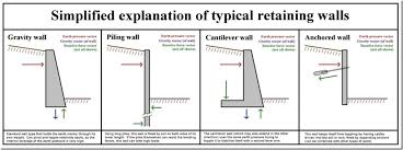 Reinforced Concrete Wall Design Example Reinforced Concrete Wall - Reinforced concrete wall design example